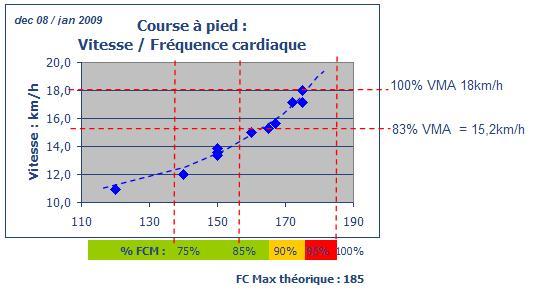 Course à pied :  Vitesse / Fréquence cardiaque